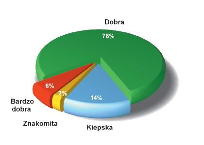 Ankieta dotycząca nowej strony internetowej Wydziału