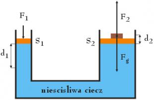 Mechanika płynów – dodatkowa grupa ćwiczeniowa